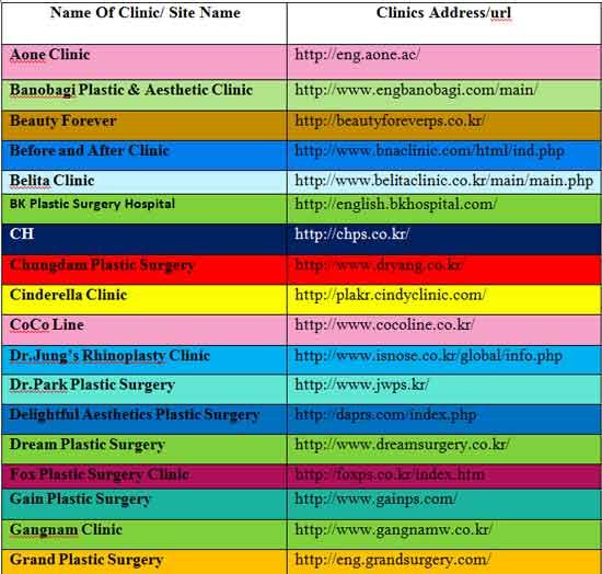 Lists of Best Korean Plastic Surgery Clinic